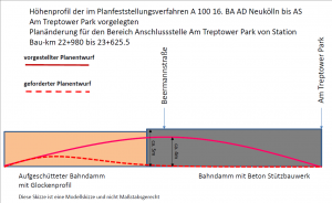 vergleichendes Höhenprofil des A100 AS Am Treptower Park