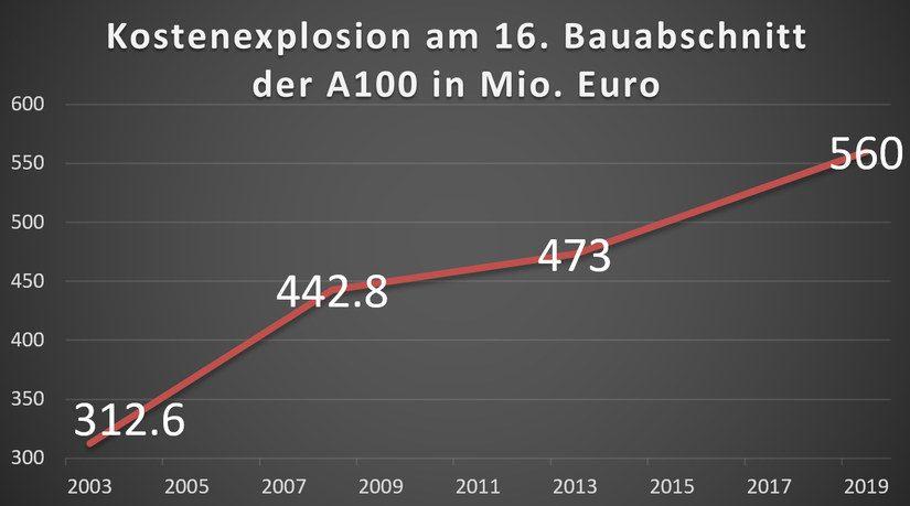 Kostenexplosion am 16. Bauabschnitt der A100 von Neukölln bis Treptower Park!